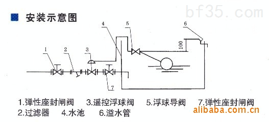 f745x遥控浮球阀图片