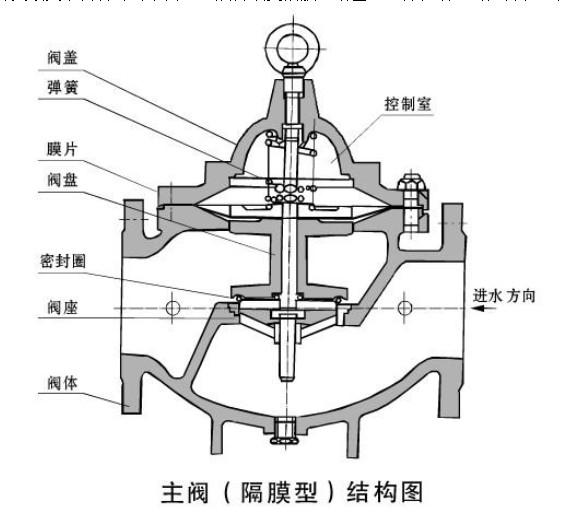 结构特点 水力控制阀就是水压控制的阀门,它由一个主阀(如下图所示)及其附设的导管、导阀、针阀、球阀和压力表等组成。根据使用目的、功能及场所的不同可演变成遥控浮球阀、减压阀、缓闭止回阀、流量控制阀、泄压阀、水力电动控制阀等。水力控制阀分隔膜型和活塞型两类,工作原理相同,都是以上下游压力差P为动力,由导阀控制,使隔膜(活塞)液压式差动操作,完全由水力自动调节,从而使主阀阀盘完全开启或完全关闭或处于调节状态。当进入隔膜(活塞)上方控制室内的压力水被排到大气或下游低压区时,作用在阀盘底部和隔膜下方的压力值就大于上